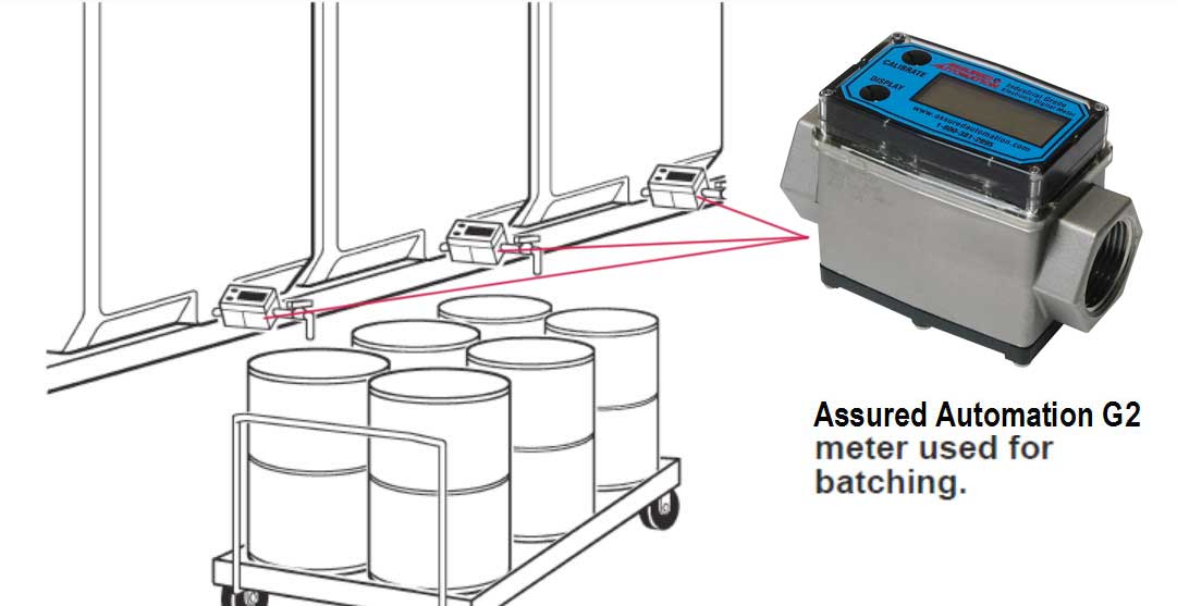 Assured Automation G2 Series Flow Meters Used for Meat Packing Portable Cleaning Solution Dispensing